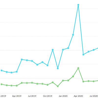 CoVID usages peak